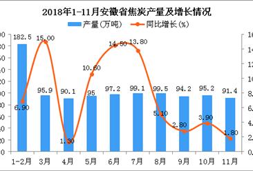 2018年1-11月安徽省焦炭产量为1040万吨 同比增长7.4%