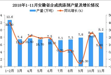 2018年1-11月安徽省合成洗涤剂产量为80.8万吨 同比增长8%