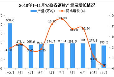 2018年1-11月安徽省钢材产量为2943.4万吨 同比增长7.6%
