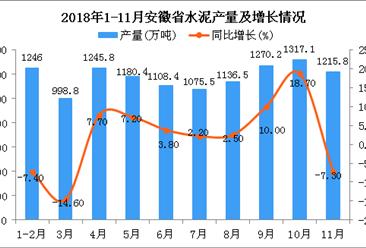 2018年1-11月安徽省水泥产量为11861.9万吨 同比增长2.3%