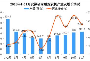 2018年1-11月安徽省家用洗衣机产量同比增长3.1%