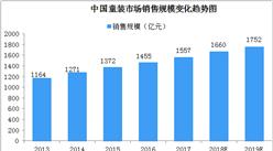 2019年中国童装销售额将达1750亿元  各企业纷纷加速产业布局(图)