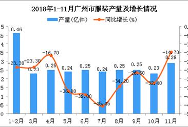 2018年1-11月广州市服装产量为2.73亿件 同比下降28.3%