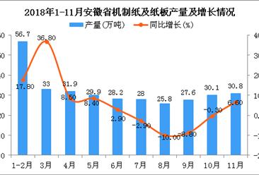 2018年1-11月安徽省机制纸及纸板产量同比增长4.1%