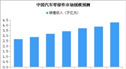 2019年中国汽车零部件市场规模预测分析(附图表)