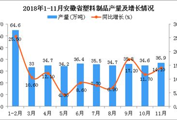 2018年1-11月安徽省塑料制品产量为363.2万吨 同比增长12.1%