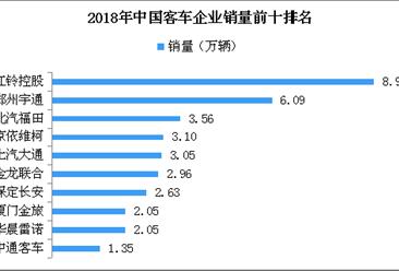 2018年客车企业销量排名:江铃第一销量8.91万辆 上汽大通增长较快(附图表)