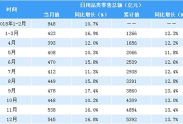 2018年中国日用品零售数据分析:零售额同比增长13.7% 增速最快(表)