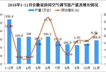 2018年1-11月安徽省空调产量为2874.7万台 同比增长3.5%