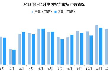 2018年中国客车市场分析:销量48.5万辆 同比下滑8%(附图表)
