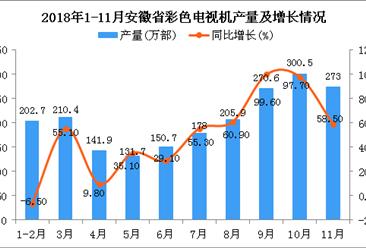 2018年1-11月安徽省彩色电视机产量同比增长51%(图)