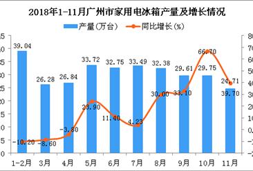 2018年1-11月广州市家用电冰箱产量为308.57万台 同比增长16.9%