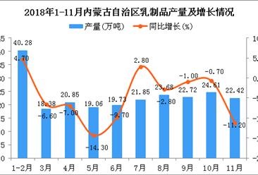 2018年1-11月内蒙古自治区乳制品产量同比下降4.7%