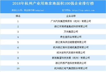 产业地产情报:2018年浙江省杭州市产业用地拿地面积100强企业排行榜
