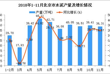 2018年1-11月北京市水泥产量为368.31万吨 同比增长5.95%