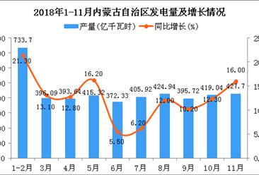 2018年1-11月内蒙古自治区发电量同比增长12.8%