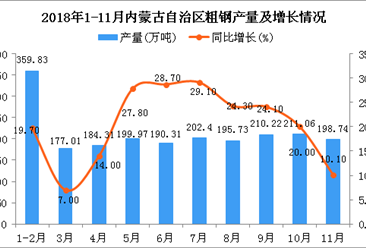 2018年1-11月内蒙古自治区粗钢产量为2148.2万吨 同比增长17.9%