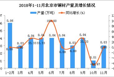 2018年1-11月北京市铜材产量为0.36万吨 同比增长9.09%