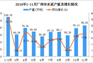 2018年1-11月广州市水泥产量为728.76万吨 同比下降0.5%