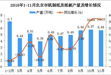 2018年1-11月北京市机制纸及纸板产量为5.18万吨 同比下降5.99%