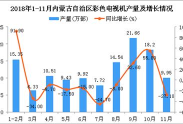 2018年1-11月内蒙古自治区彩色电视机产量为123.6万部 同比下降0.1%