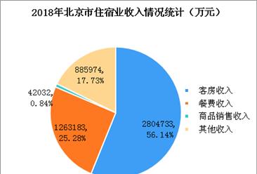 2018年北京市住宿业收入近500亿元   星级酒店平均出租率为70.3%(附图表)