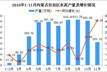 2018年1-11月内蒙古自治区水泥产量为2939.28万吨 同比下降6.1%