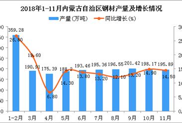 2018年1-11月内蒙古自治区钢材产量为2094.63万吨 同比增长14.2%