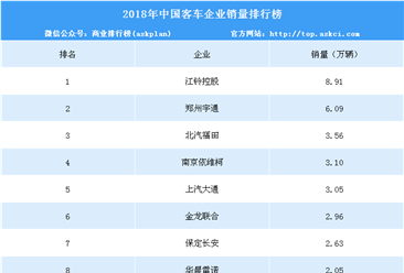 2018年中国客车企业销量排行榜(TOP10)