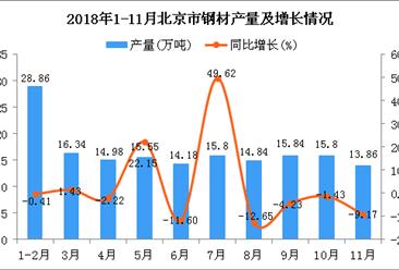 2018年1-11月北京市钢材产量为166.05万吨 同比增长0.91%
