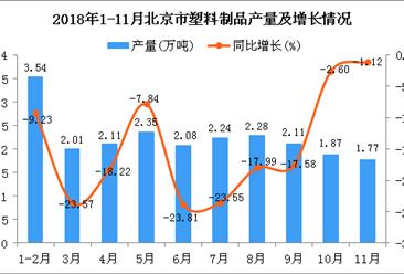 2018年1-11月北京市塑料制品产量为22.36万吨 同比下降15.21%