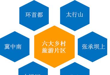 2018年河北省实现旅游总收入7636.4亿元   乡村旅游业助推乡村振兴(图)
