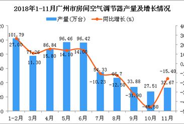 2018年1-11月广州市空调产量及增长情况分析