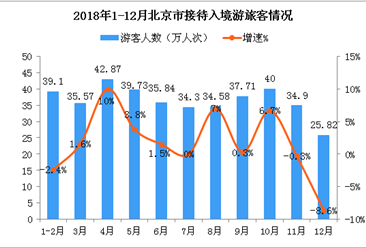 2018年北京市接待入境游客数突破400万  同比增长2%(附图表)