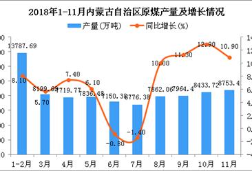 2018年1-11月內蒙古自治區原煤產量同比增長11.1%