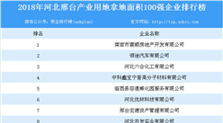 产业地产情报:2018年河北邢台产业用地拿地面积100强企业排行榜