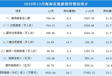 2018年1-12月海南省旅游市場數據分析:旅游總收入超950億元(附圖表)