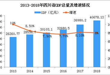 2018年四川省梦之城娱乐下载地址运行情况分析:GDP同比增长8%(附图表)