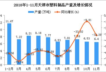 2018年1-11月天津市塑料制品产量为76.7万吨 同比下降57.62%