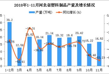 2018年1-11月河北省塑料制品产量及增长情况分析