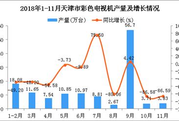 2018年1-11月天津市彩色电视机产量及增长情况分析(图)