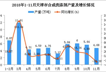 2018年1-11月天津市合成洗涤剂产量同比增长20.91%