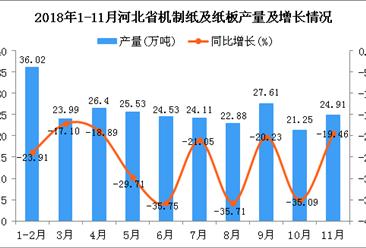 2018年1-11月河北省机制纸及纸板产量为257.23万吨 同比下降26.03%
