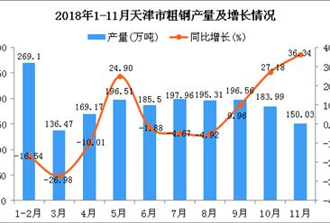 2018年1-11月天津市粗钢产量为1880.6万吨 同比下降0.51%
