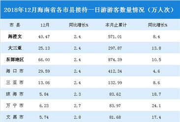 2018年12月海南省一日游游客數據統計(附圖表)