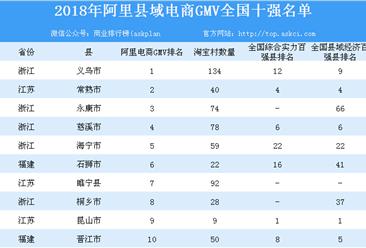 2018年县域电商GMV百强榜单发布 浙江县域电商上榜数量最多(表)