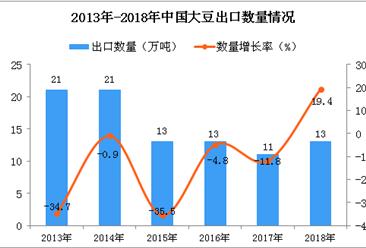 2018年中国大豆出口量产量为13万吨 同比增长19.4%