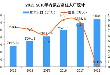 2018年内蒙古梦之城娱乐下载地址运行情况分析:GDP同比增长5.3%(附图表)