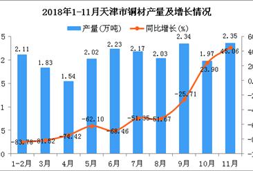 2018年1-11月天津市铜材产量为20.59万吨 同比下降63.46%
