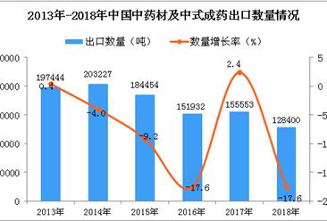 2018年中国中药材及中式成药出口量同比下降17.6%(图)